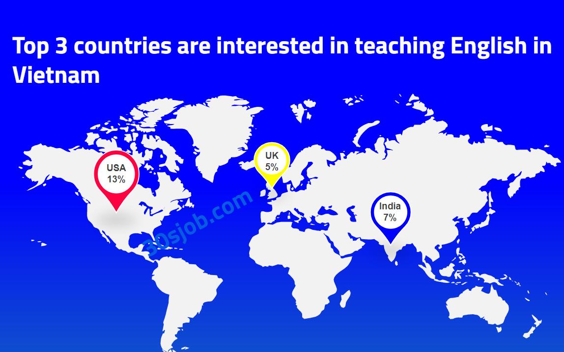 Top 3 quốc gia có giáo viên nước ngoài tìm đến nhiều nhất
