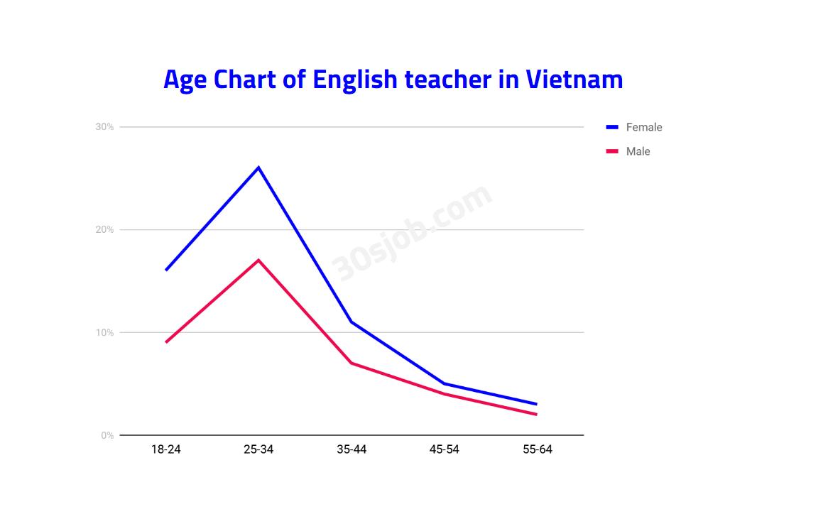 độ tuổi giáo viên dạy tiếng anh ở Việt Nam
